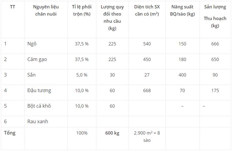 Biểu đồ thức ăn tinh bột cho gà: